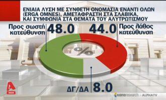 Ναι στη σύνθετη αμετάφραστη ονομασία των Σκοπίων λέει το 48% – «Όχι» λέει το 44%