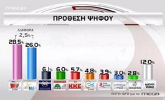 """MEGA δημοσκόπηση: Στο """"παρά πέντε"""" καθαρή πρωτιά για ΣΥΡΙΖΑ – Εκτός ο Λεβέντης"""