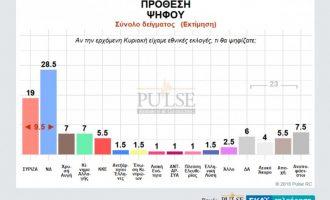 Δημοσκόπηση: «Κολλημένη» κάτω από το 30% η ΝΔ – «Όνειρο» η αυτοδυναμία (πίνακες)