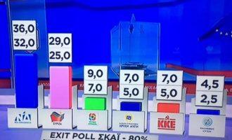 Τι προβλέπει το Exit Poll των ιδιωτικών σταθμών για τις ευρωεκλογές
