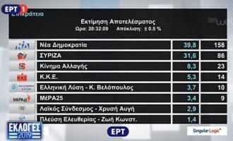 Εκτίμηση Singular Logic: ΝΔ 39,8% – ΣΥΡΙΖΑ 31,6% – Εκτός η Χρυσή Αυγή