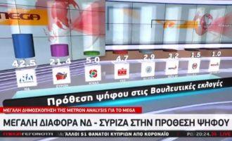 Δημοσκόπηση Mega: Στο 21% η διαφορά ΝΔ-ΣΥΡΙΖΑ, αλλά οι πολίτες προτιμούν κυβέρνηση συνεργασίας