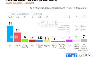 Δημοσκόπηση: Μειώθηκε η διαφορά ΝΔ-ΣΥΡΙΖΑ – Ανησυχία για Τουρκία και κορωνοϊό