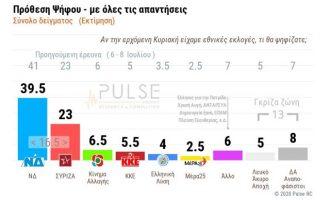 Δημοσκόπηση ΣΚΑΪ: 16,5% η διαφορά της ΝΔ από τον ΣΥΡΙΖΑ