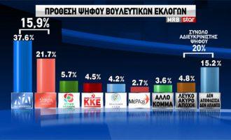 Δημοσκόπηση: Στις 15,9 μονάδες η διαφορά ΝΔ-ΣΥΡΙΖΑ