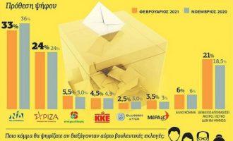 Δημοσκόπηση Prorata: Σε μονοψήφιο ποσοστό η διαφορά ΝΔ-ΣΥΡΙΖΑ
