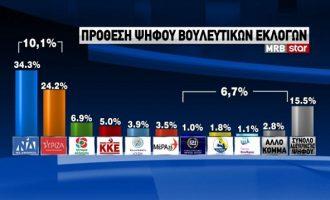 Δημοσκόπηση MRB: Μίκρυνε η διαφορά ΝΔ-ΣΥΡΙΖΑ – Ποιος έπεισε περισσότερο στη ΔΕΘ